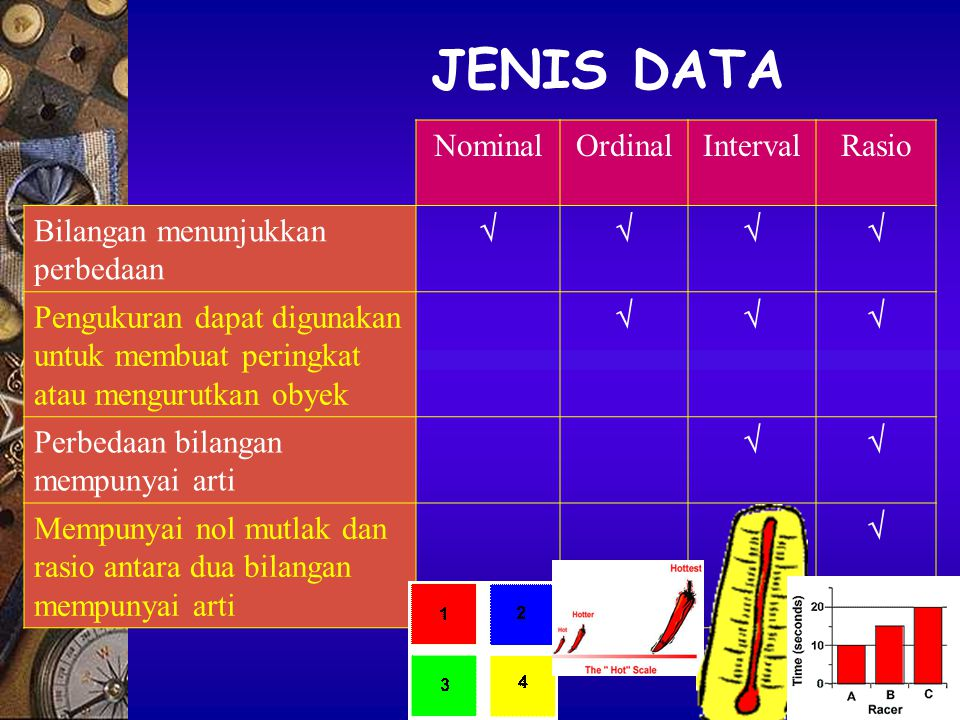 JENIS DATA Nominal Ordinal Interval Rasio