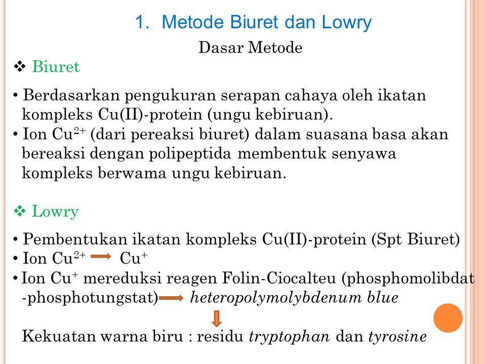 Metode Biuret dan Lowry