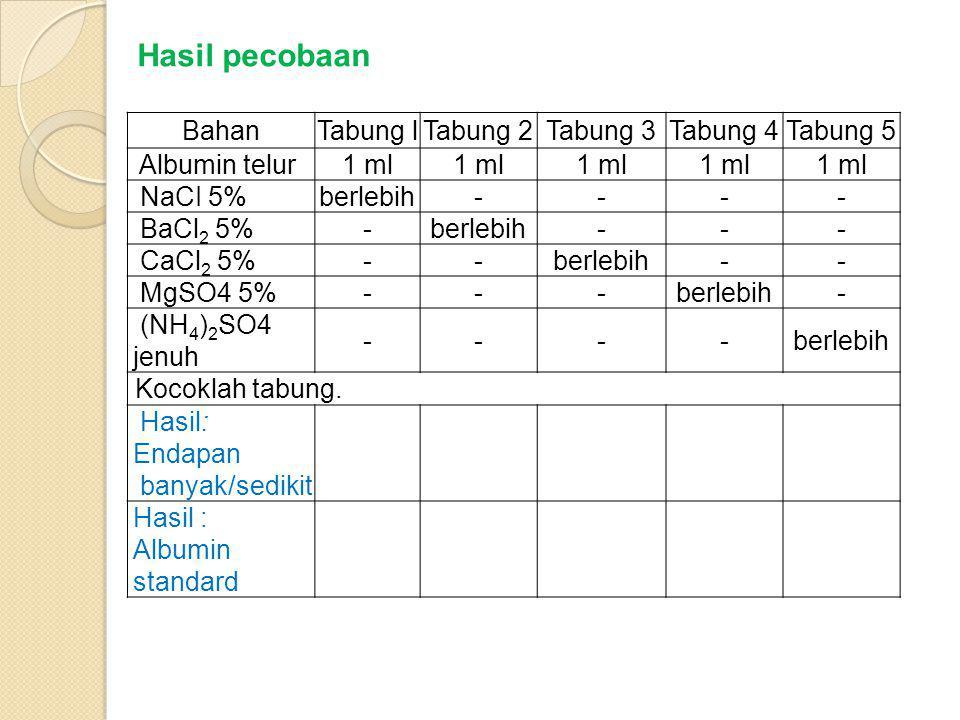 Hasil pecobaan Bahan Tabung l Tabung 2 Tabung 3 Tabung 4 Tabung 5