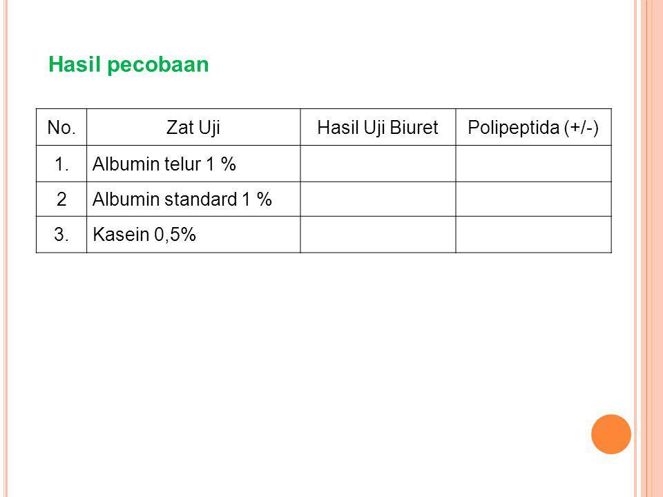 Hasil pecobaan No. Zat Uji Hasil Uji Biuret Polipeptida (+/-) 1.
