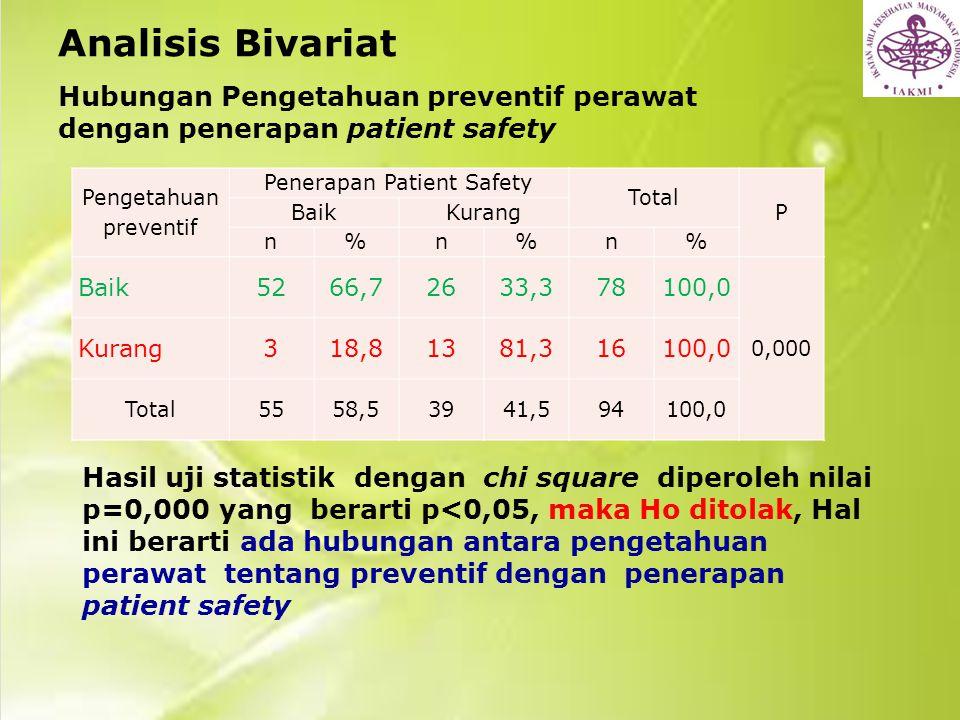 Analisis Bivariat Hubungan Pengetahuan preventif perawat dengan penerapan patient safety. Pengetahuan preventif.