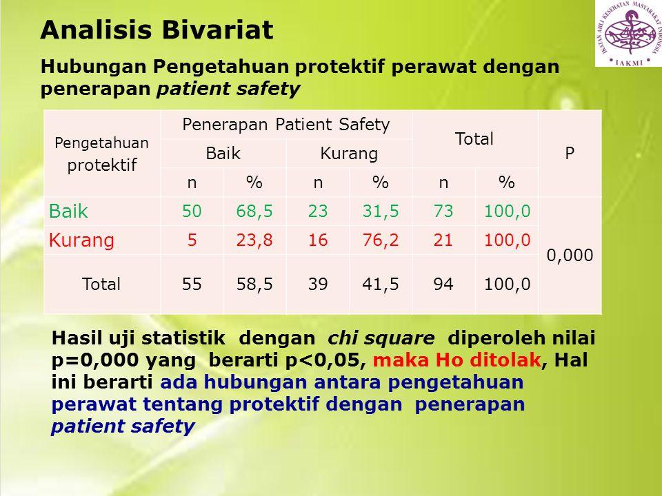 Analisis Bivariat Hubungan Pengetahuan protektif perawat dengan penerapan patient safety. Pengetahuan protektif.