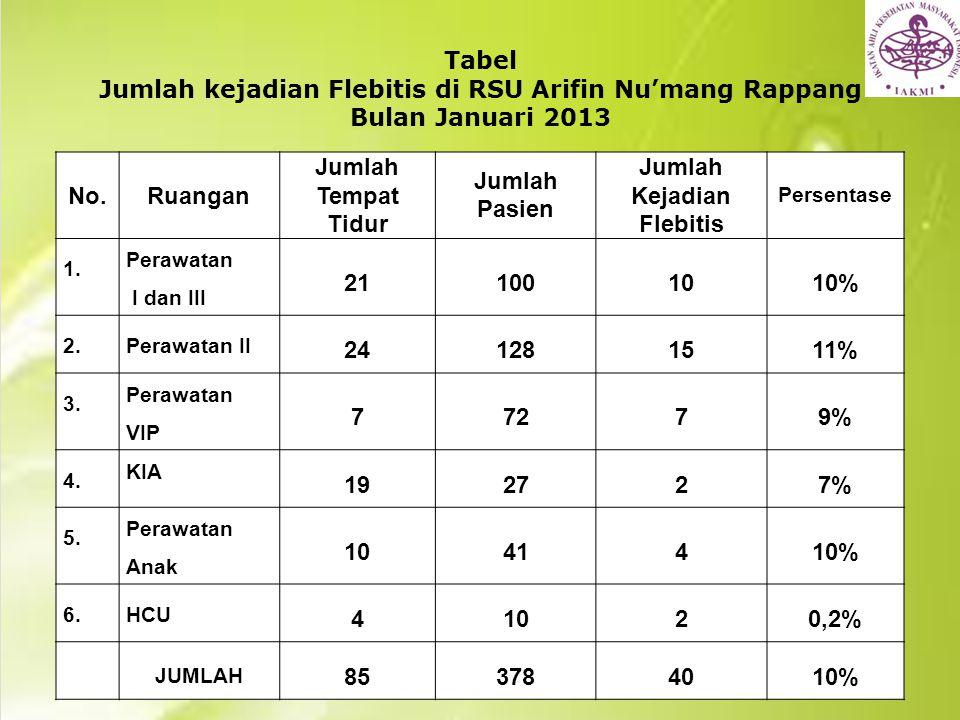 Jumlah Kejadian Flebitis