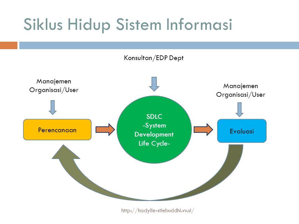 Siklus Hidup Sistem Informasi