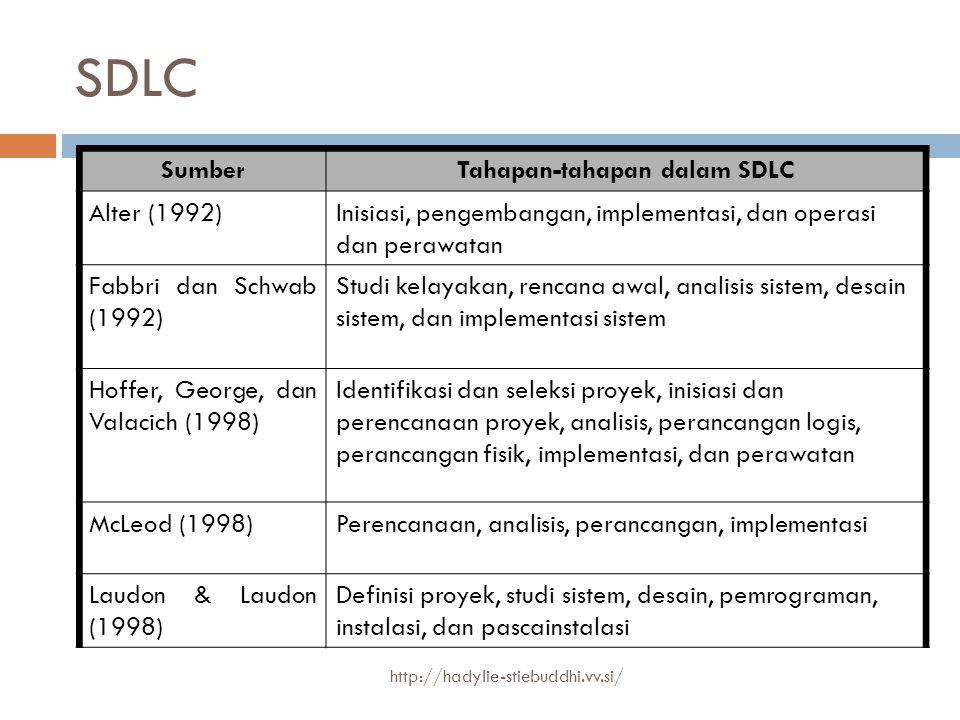 Tahapan-tahapan dalam SDLC