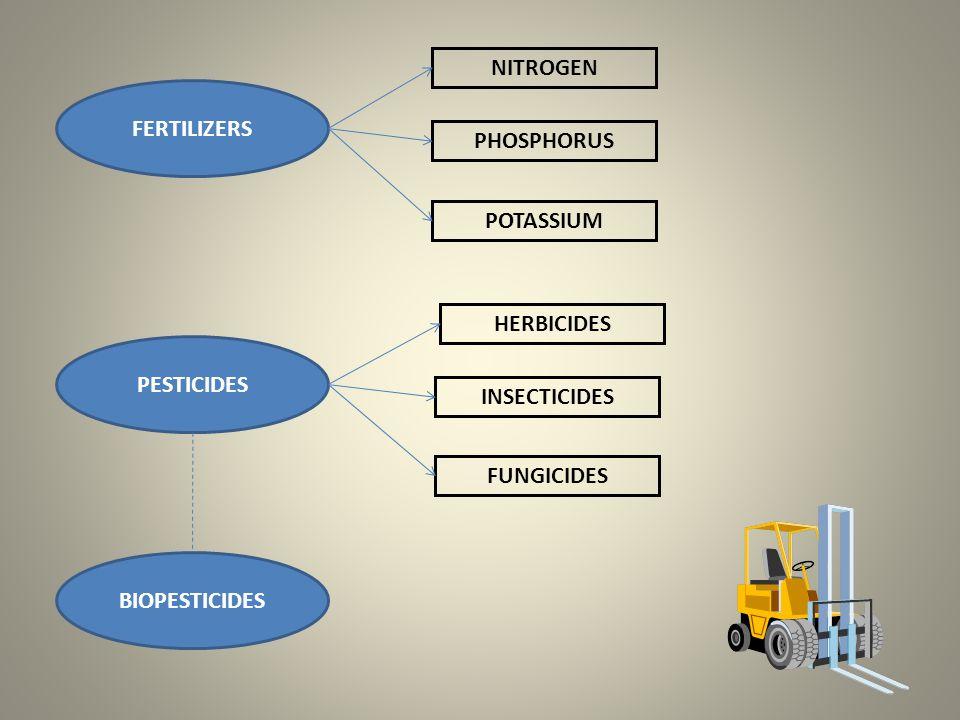 FERTILIZERS NITROGEN. PHOSPHORUS. POTASSIUM. PESTICIDES. HERBICIDES. INSECTICIDES. FUNGICIDES.