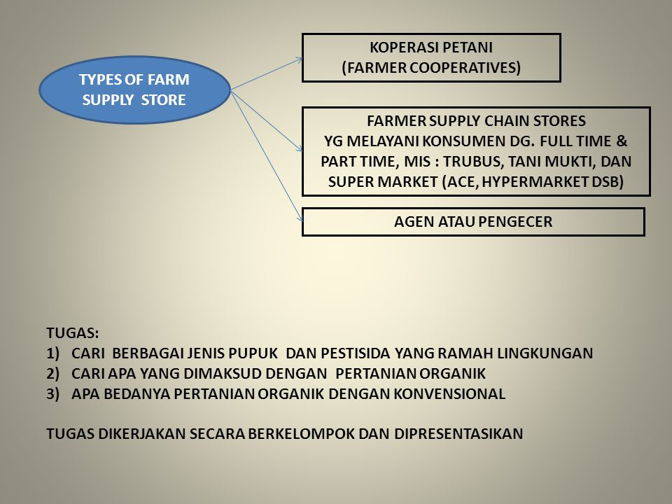 TYPES OF FARM SUPPLY STORE KOPERASI PETANI (FARMER COOPERATIVES)