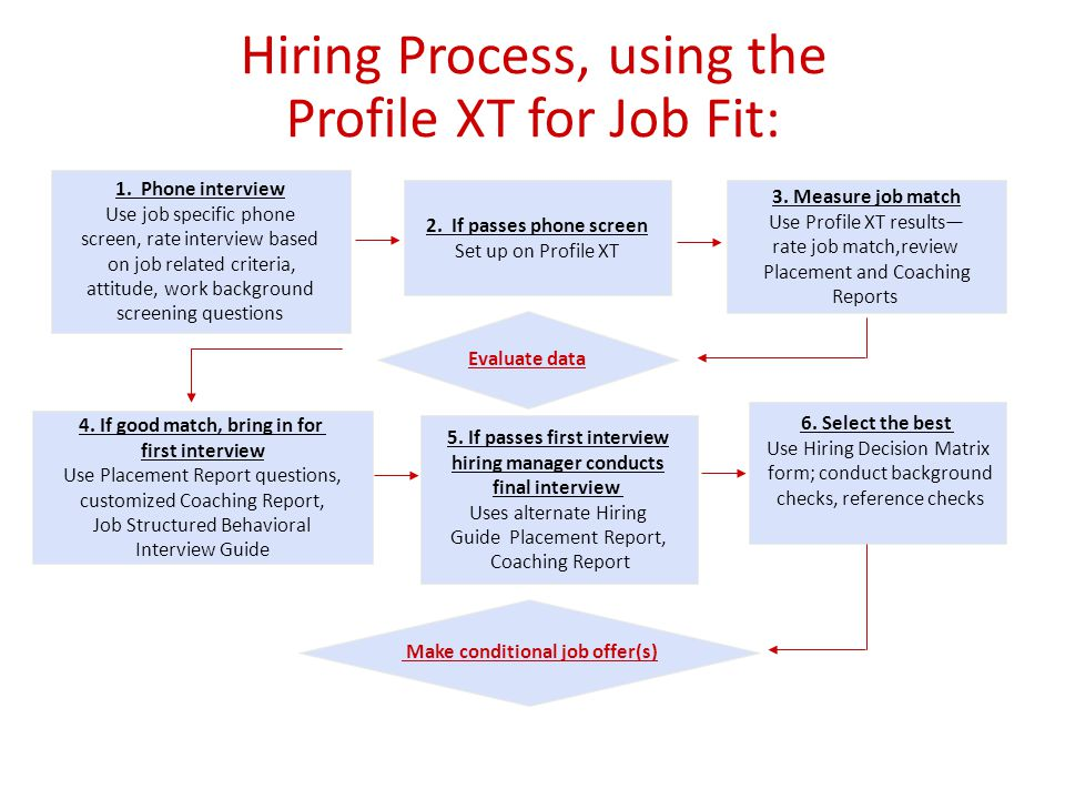 Hiring Process, using the Profile XT for Job Fit: