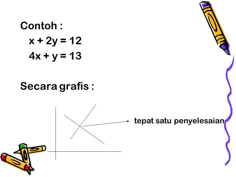 Contoh : x + 2y = 12 4x + y = 13 Secara grafis :