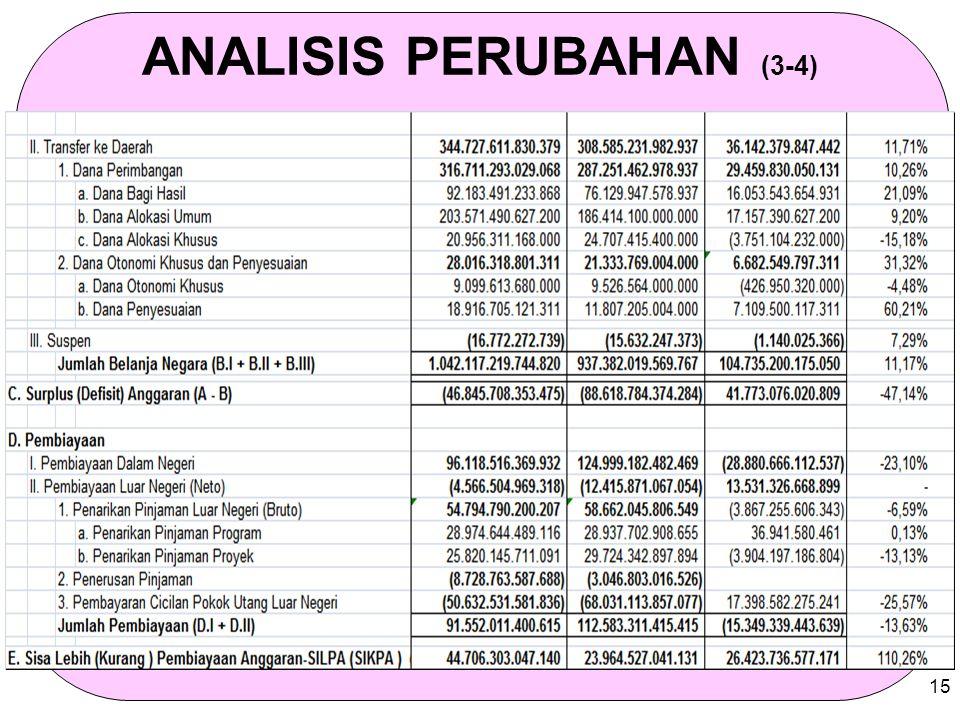 ANALISIS PERUBAHAN (3-4)