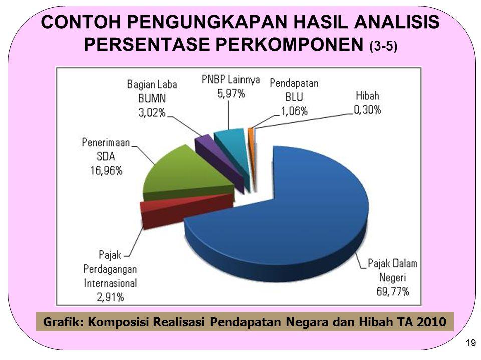 CONTOH PENGUNGKAPAN HASIL ANALISIS PERSENTASE PERKOMPONEN (3-5)