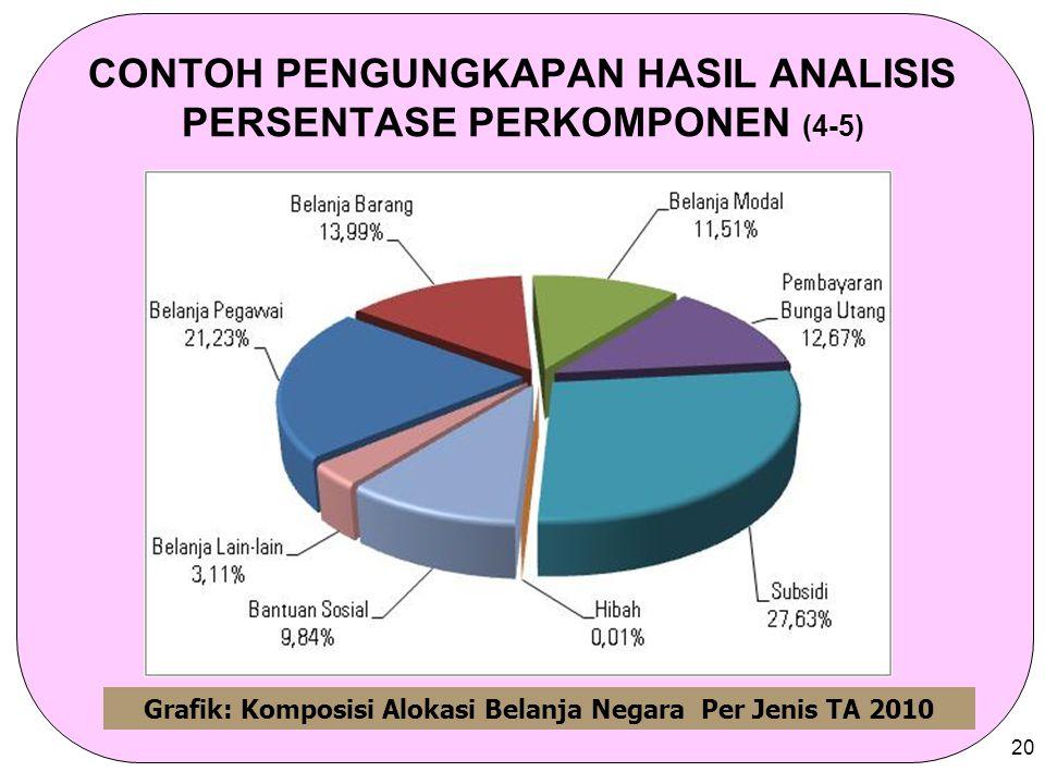 CONTOH PENGUNGKAPAN HASIL ANALISIS PERSENTASE PERKOMPONEN (4-5)