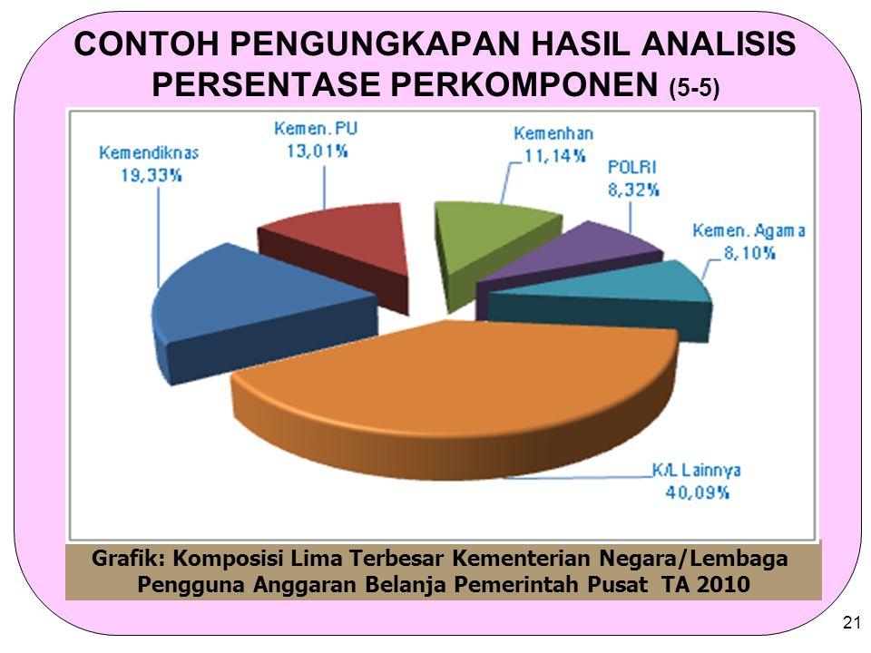 CONTOH PENGUNGKAPAN HASIL ANALISIS PERSENTASE PERKOMPONEN (5-5)