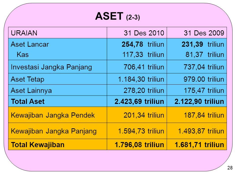 ASET (2-3) URAIAN 31 Des 2010 31 Des 2009 Aset Lancar Kas