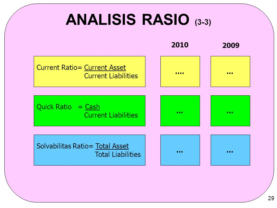ANALISIS RASIO (3-3) 2010 2009 Current Ratio= Current Asset