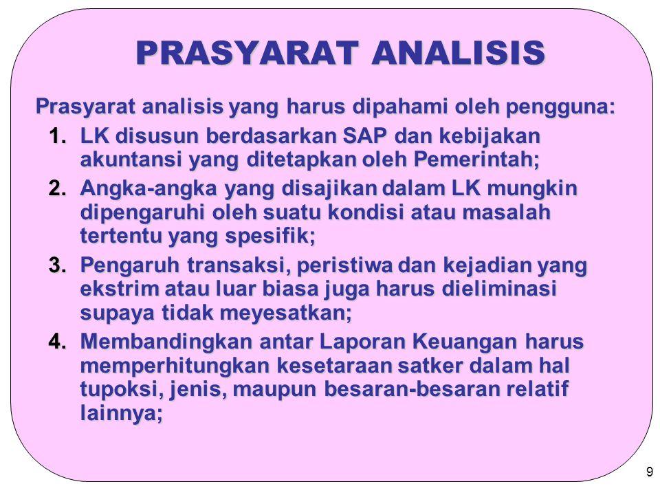 PRASYARAT ANALISIS Prasyarat analisis yang harus dipahami oleh pengguna: