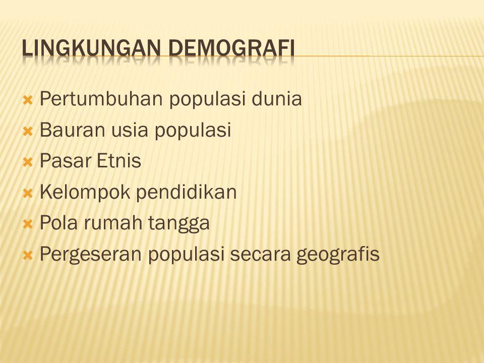 Lingkungan Demografi Pertumbuhan populasi dunia Bauran usia populasi
