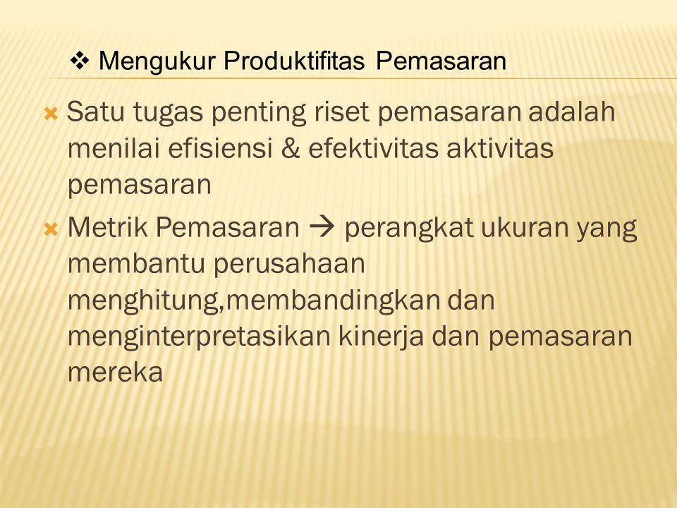 Mengukur Produktifitas Pemasaran