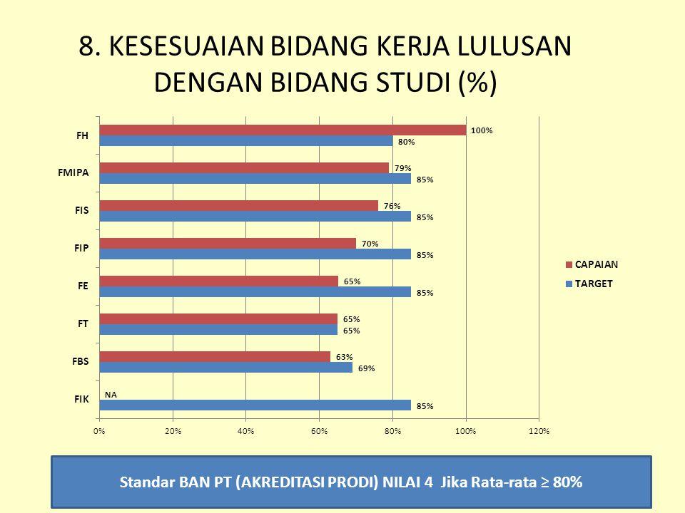 8. KESESUAIAN BIDANG KERJA LULUSAN DENGAN BIDANG STUDI (%)