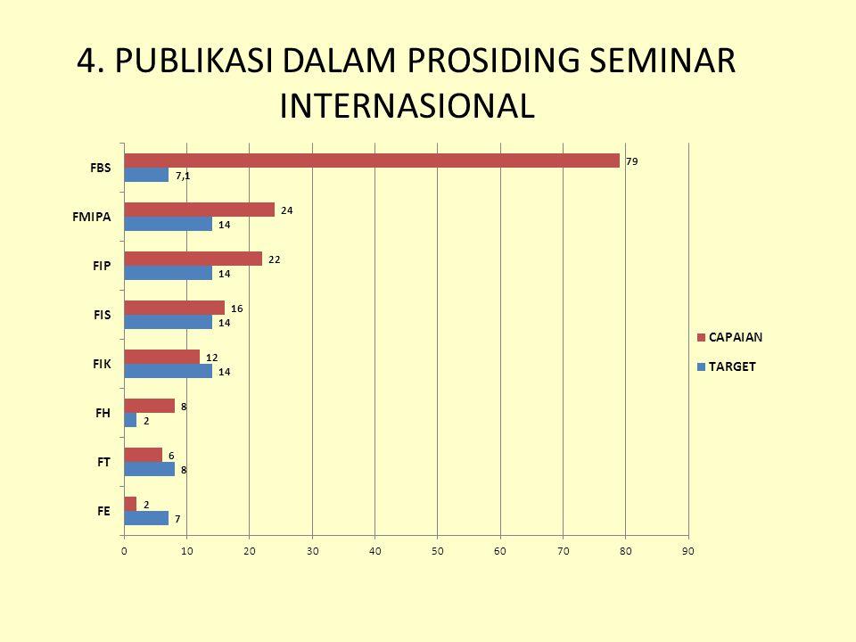 4. PUBLIKASI DALAM PROSIDING SEMINAR INTERNASIONAL
