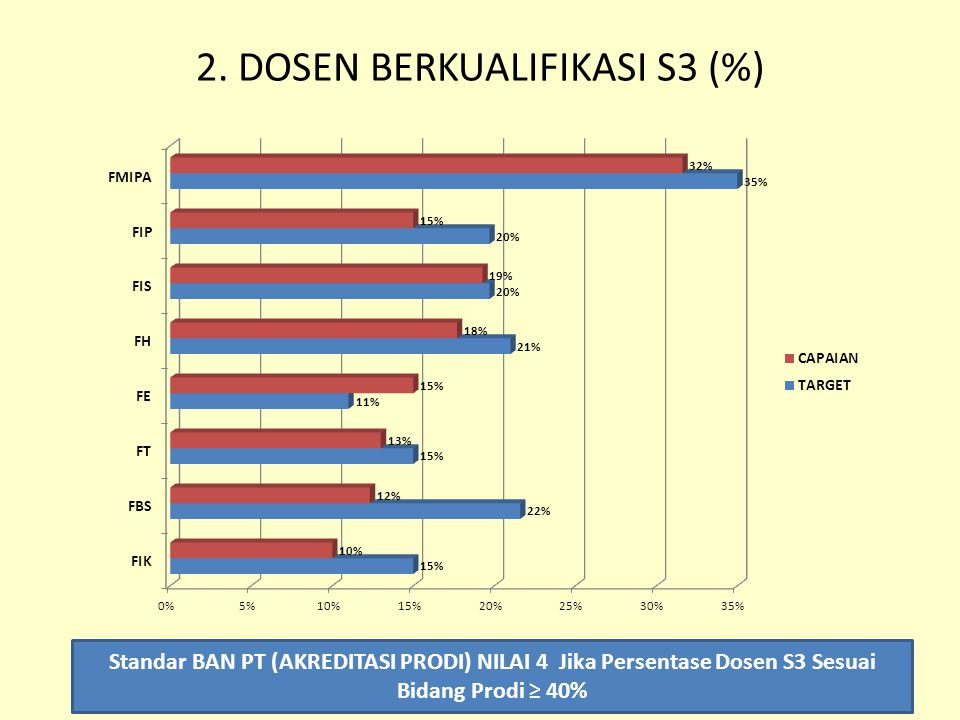 2. DOSEN BERKUALIFIKASI S3 (%)