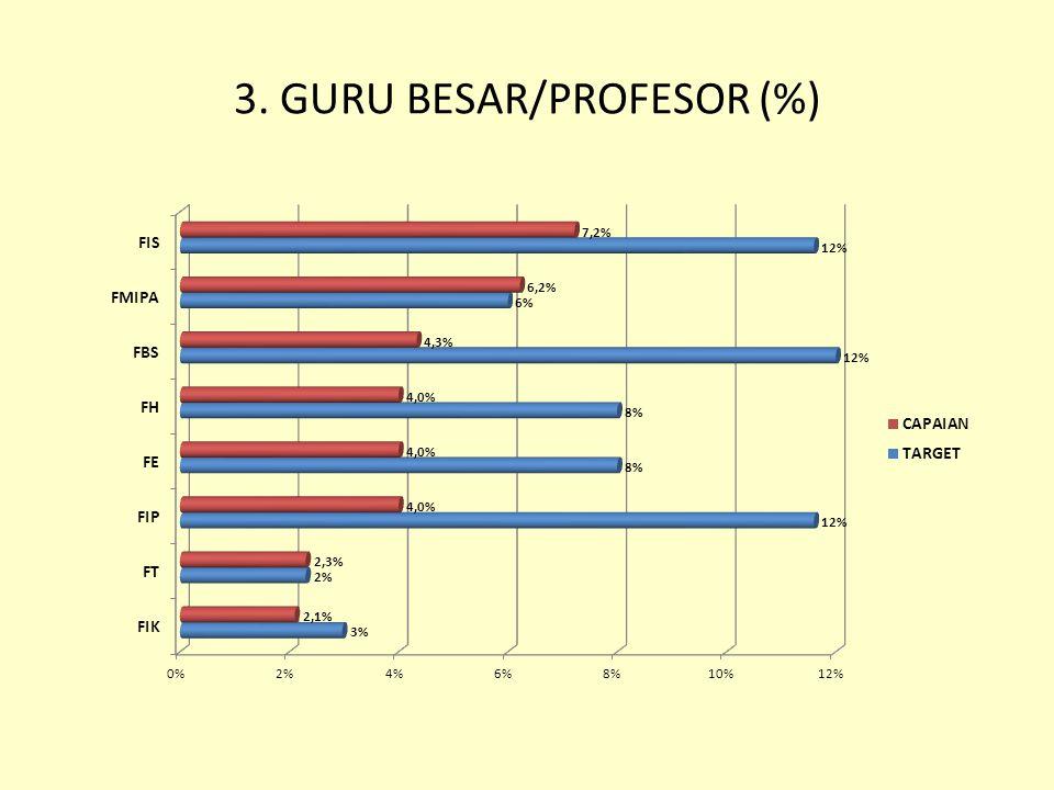 3. GURU BESAR/PROFESOR (%)