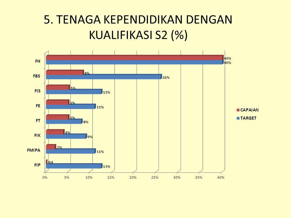 5. TENAGA KEPENDIDIKAN DENGAN KUALIFIKASI S2 (%)