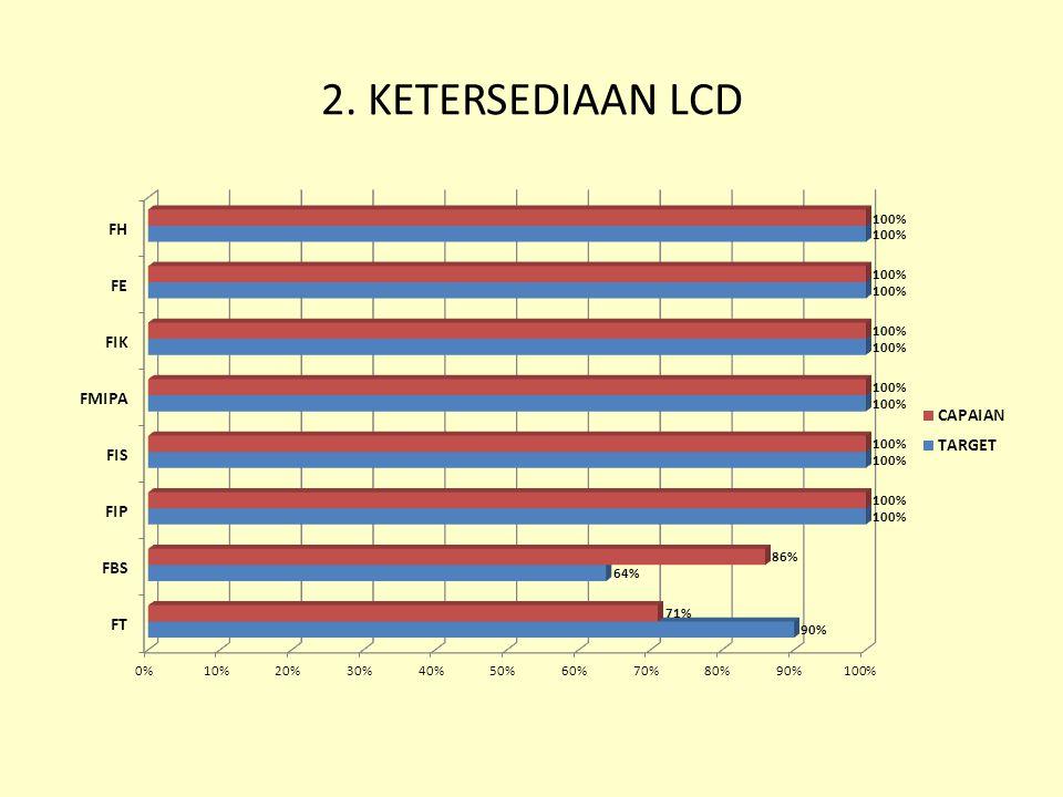 2. KETERSEDIAAN LCD
