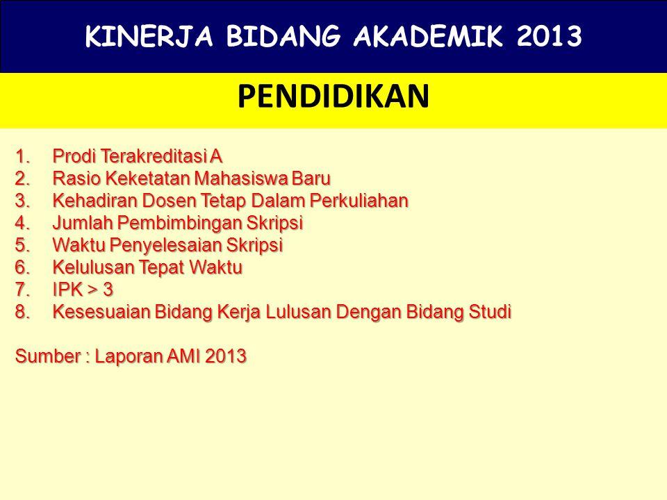 KINERJA BIDANG AKADEMIK 2013