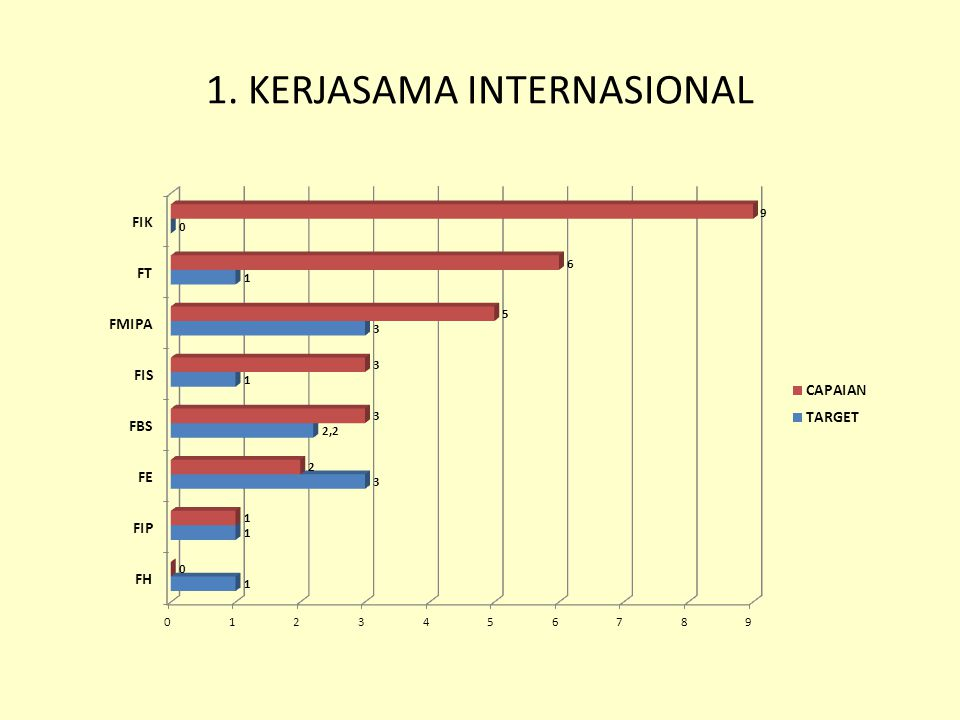 1. KERJASAMA INTERNASIONAL