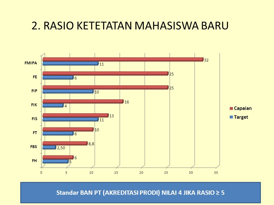 2. RASIO KETETATAN MAHASISWA BARU