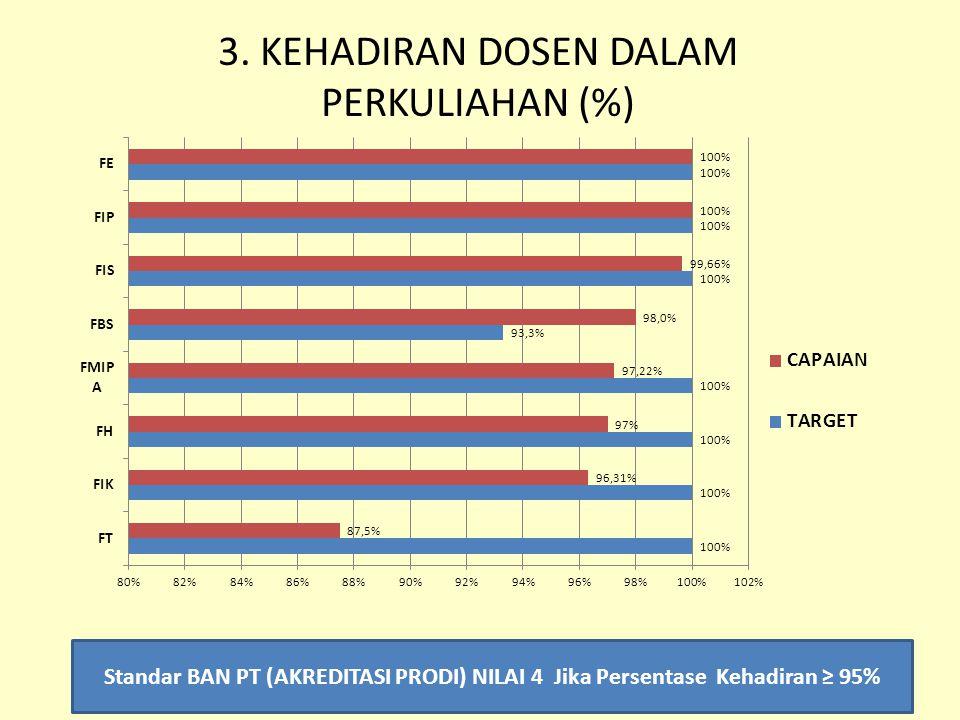 3. KEHADIRAN DOSEN DALAM PERKULIAHAN (%)