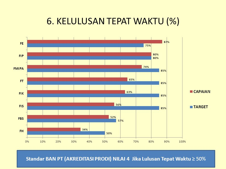 6. KELULUSAN TEPAT WAKTU (%)