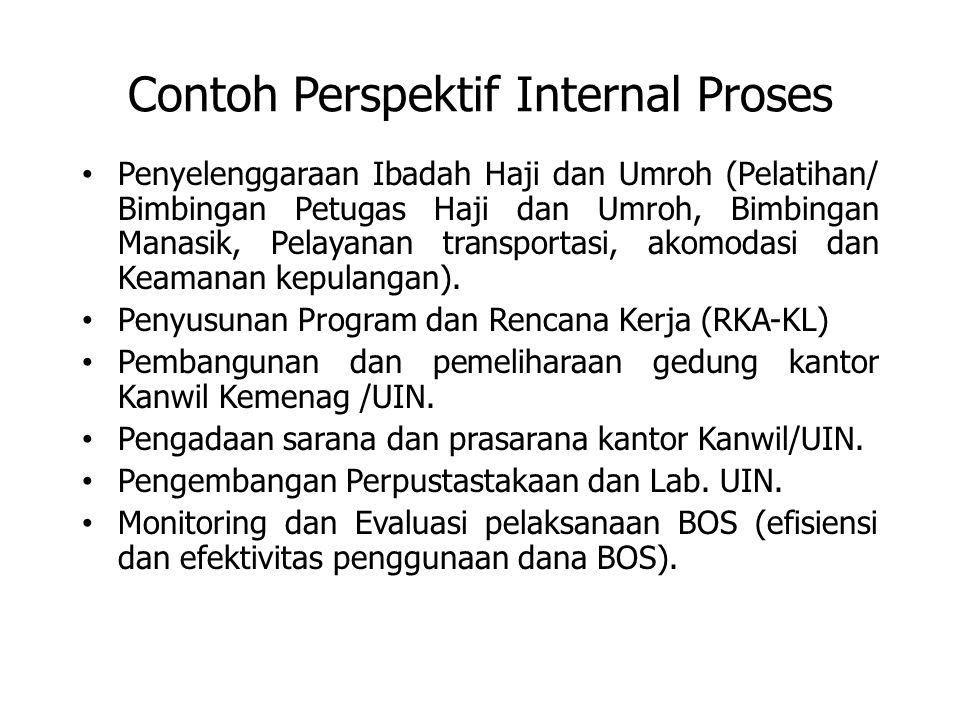 Contoh Perspektif Internal Proses
