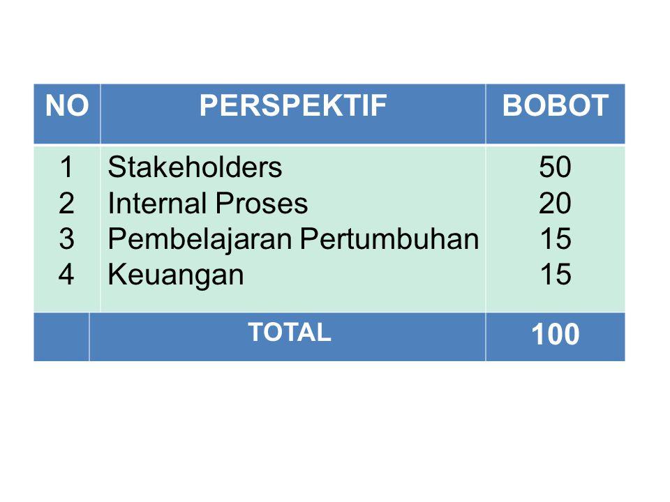 MODEL PEMBOBOTAN NO PERSPEKTIF BOBOT 100