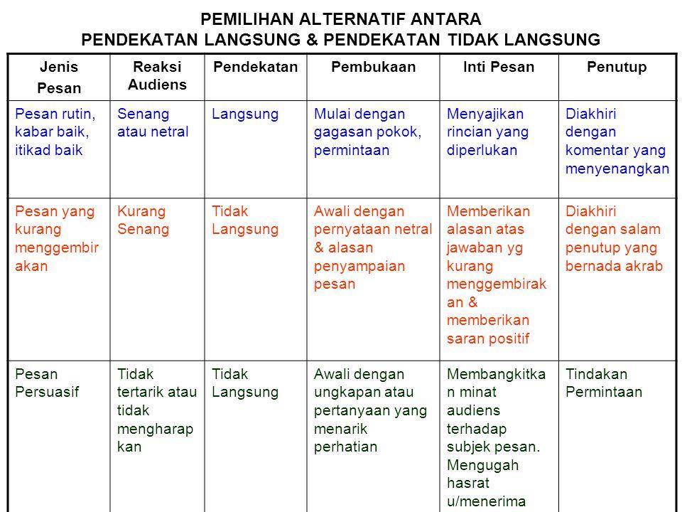 PEMILIHAN ALTERNATIF ANTARA PENDEKATAN LANGSUNG & PENDEKATAN TIDAK LANGSUNG