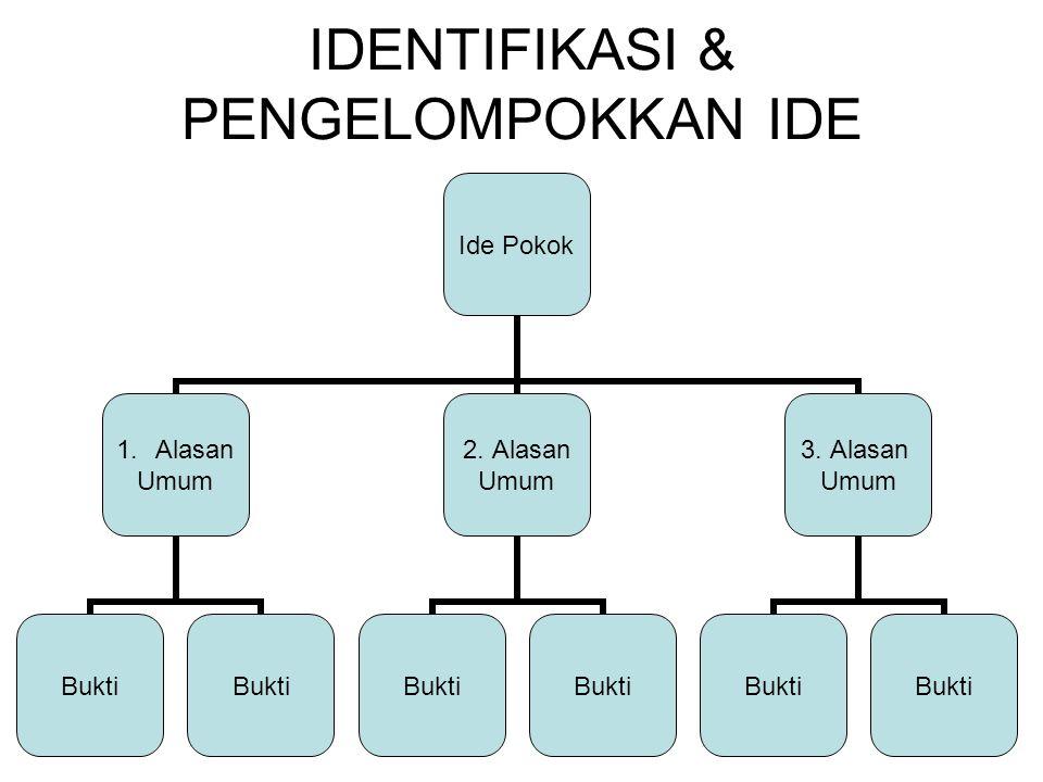 IDENTIFIKASI & PENGELOMPOKKAN IDE