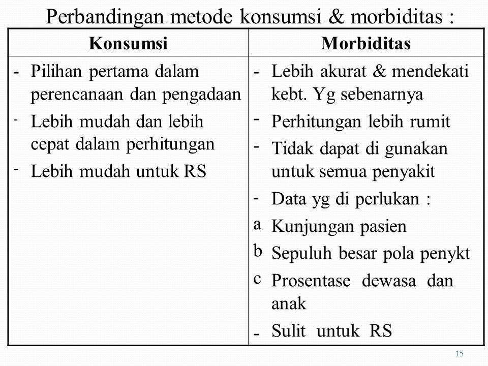 Perbandingan metode konsumsi & morbiditas :