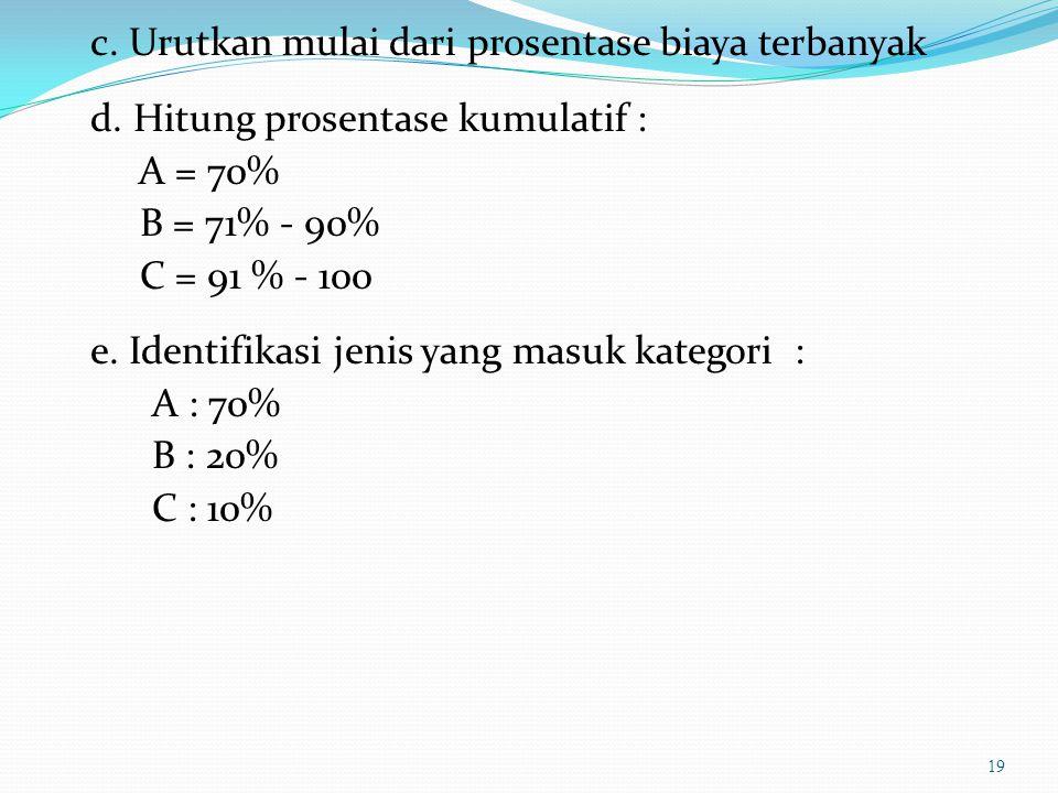 c. Urutkan mulai dari prosentase biaya terbanyak d