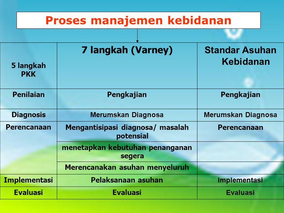 Proses manajemen kebidanan