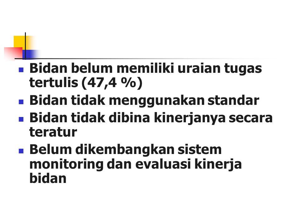 Bidan belum memiliki uraian tugas tertulis (47,4 %)