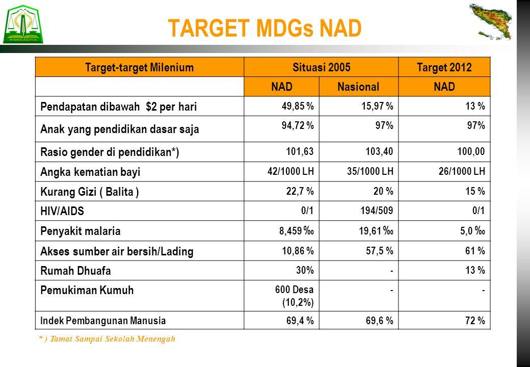 Target-target Milenium