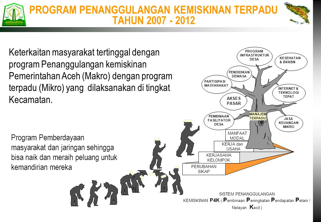 PROGRAM PENANGGULANGAN KEMISKINAN TERPADU TAHUN 2007 - 2012