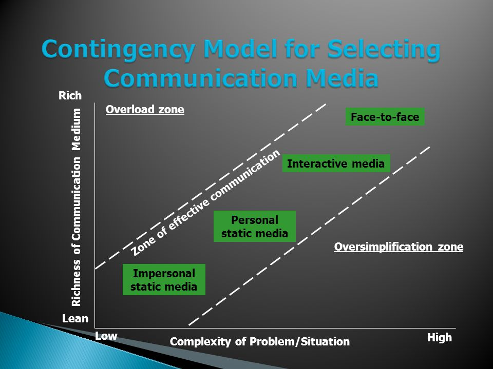 Contingency Model for Selecting Communication Media