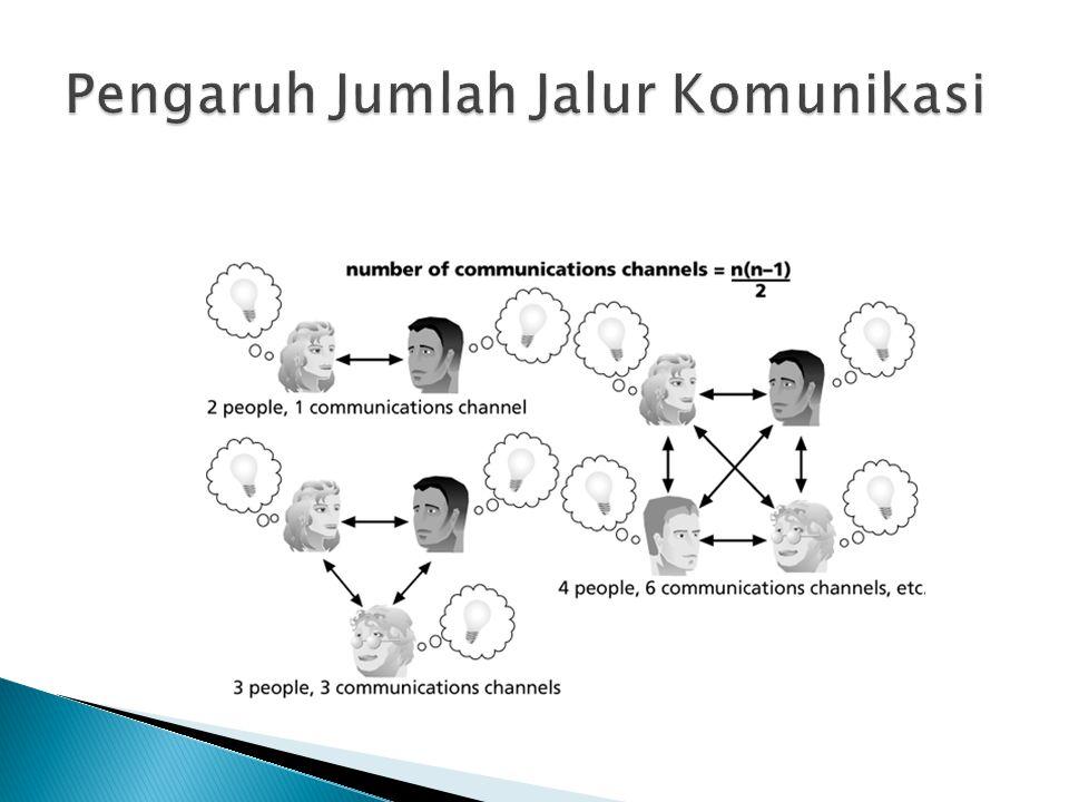 Pengaruh Jumlah Jalur Komunikasi