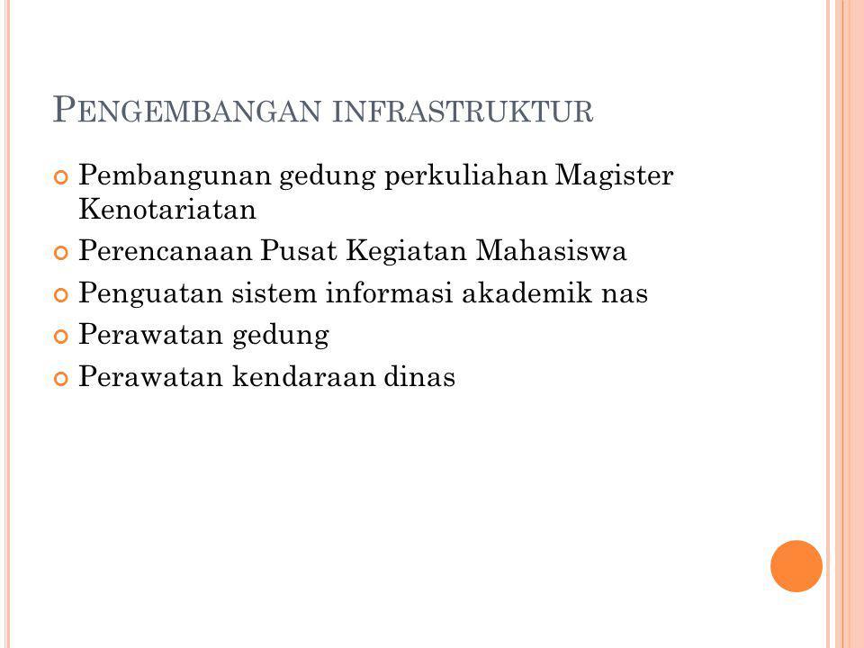Pengembangan infrastruktur