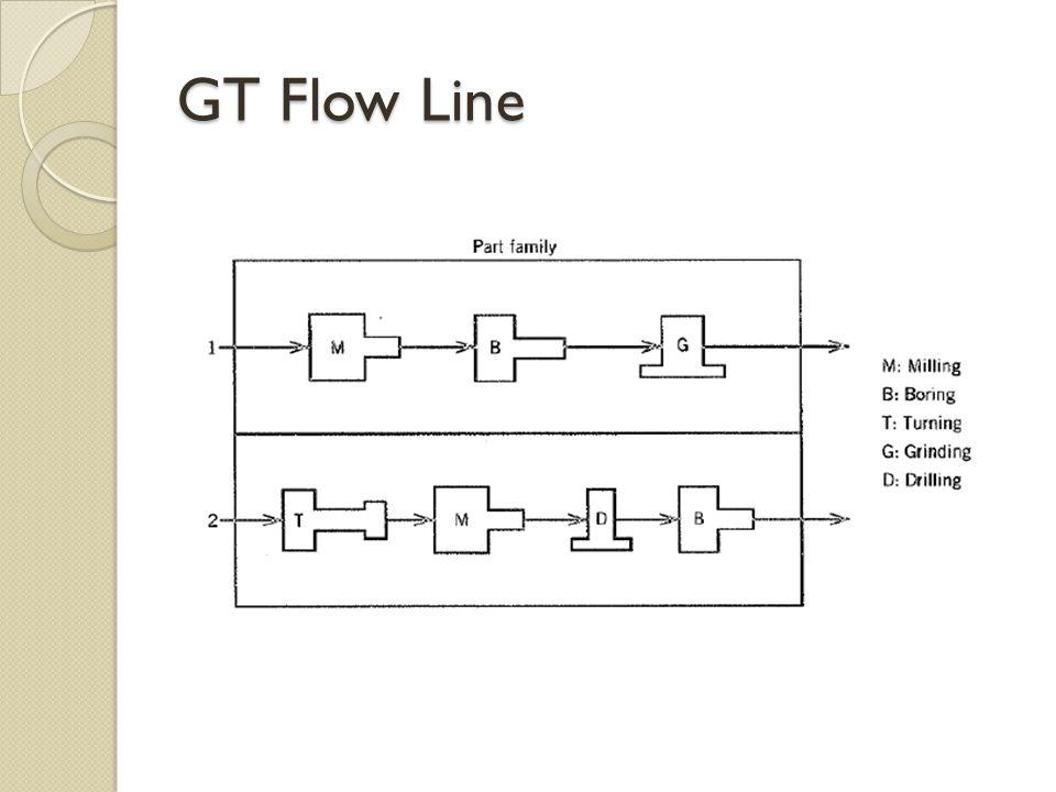 GT Flow Line