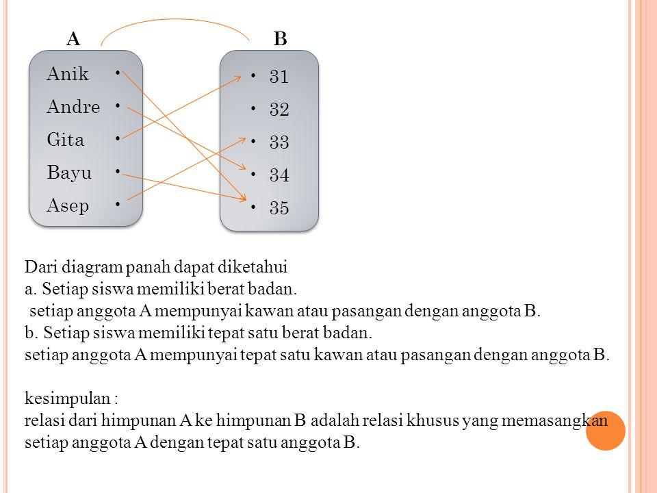 A B. Anik • Andre • Gita • Bayu • Asep • • 31. • 32. • 33. • 34. • 35. Dari diagram panah dapat diketahui.