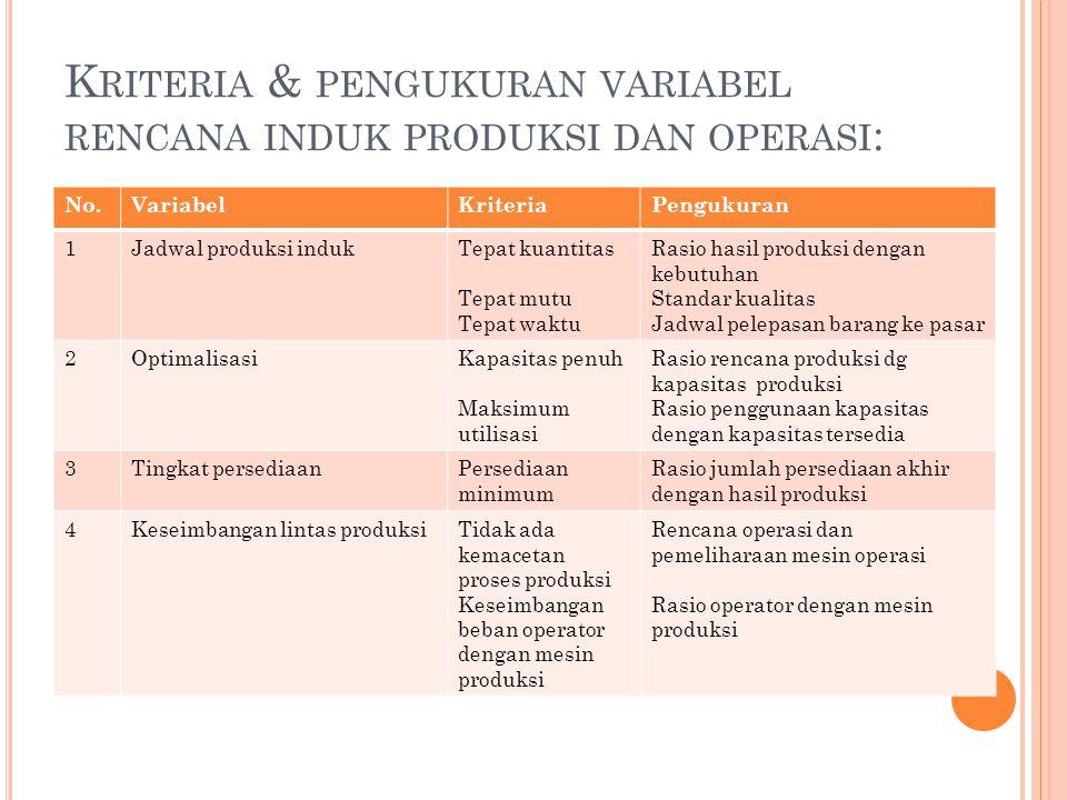 Kriteria & pengukuran variabel rencana induk produksi dan operasi: