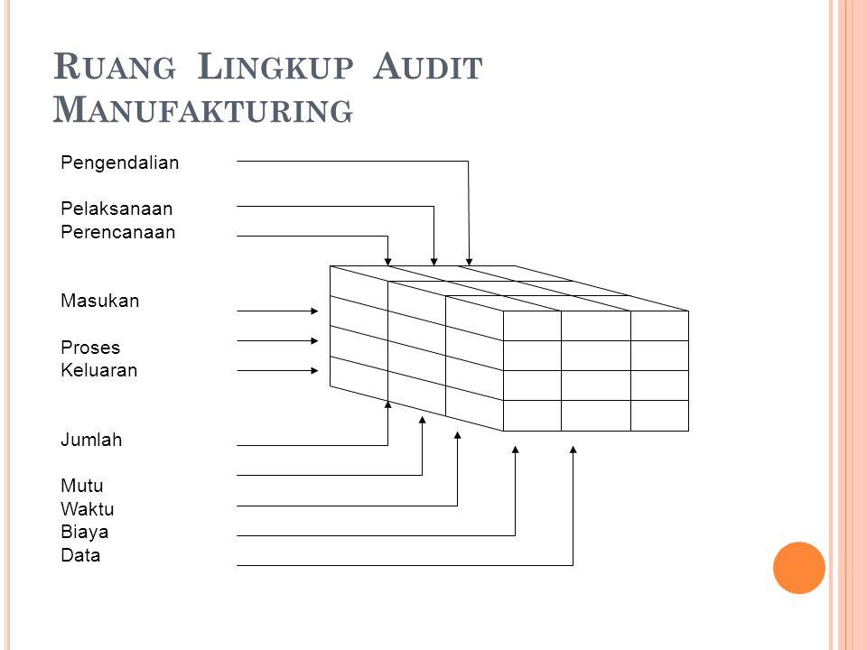 Ruang Lingkup Audit Manufakturing